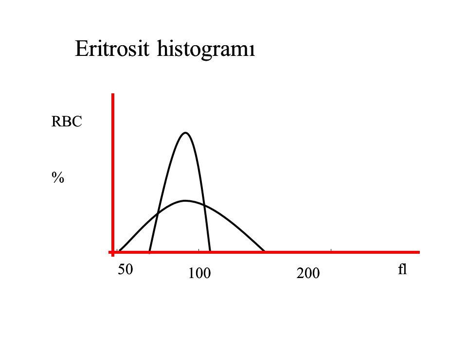 Eritrosit histogramı Eritrosit histogramı RBC % RBC % 50 50 fl fl 100