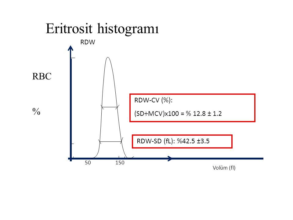 Eritrosit histogramı RBC % RDW RDW-CV (%): (SD÷MCV)x100 = % 12.8 ± 1.2