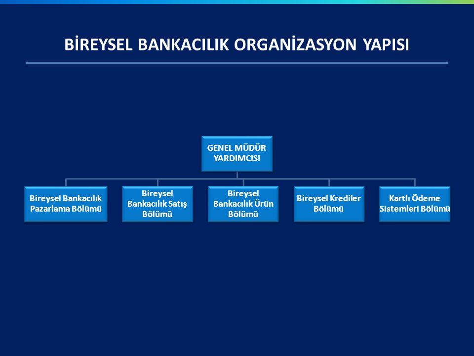 BİREYSEL BANKACILIK ORGANİZASYON YAPISI