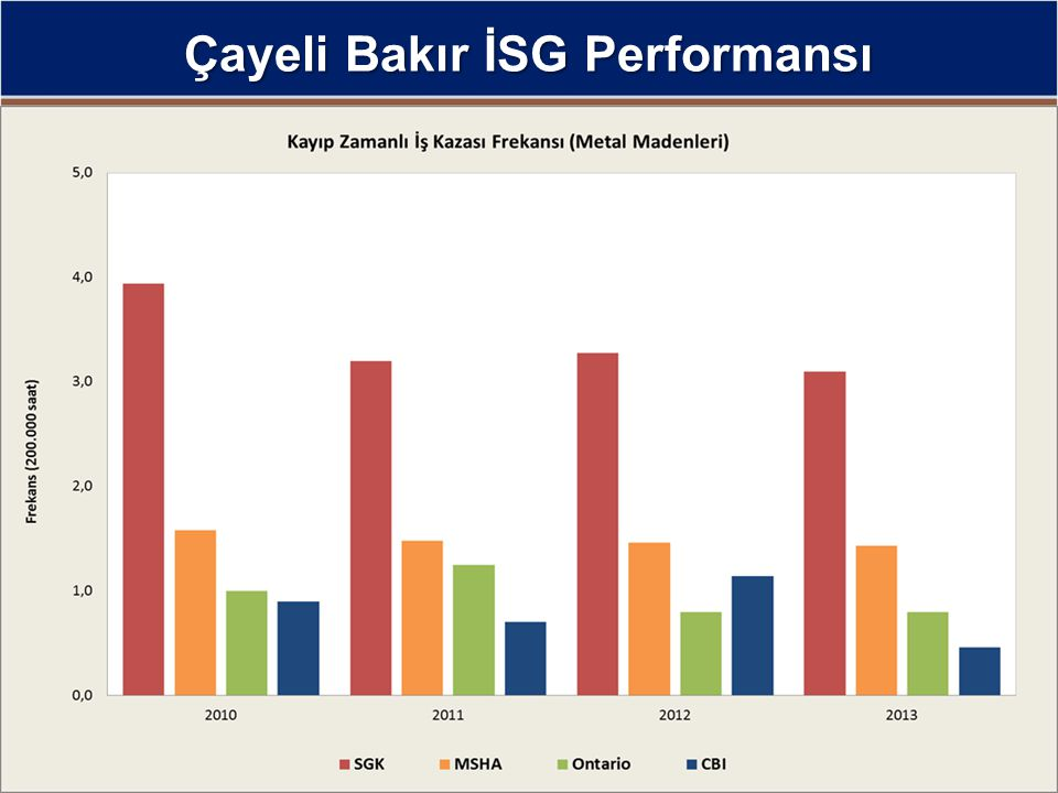Çayeli Bakır İSG Performansı