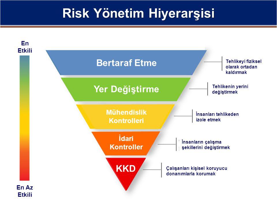 Risk Yönetim Hiyerarşisi Mühendislik Kontrolleri