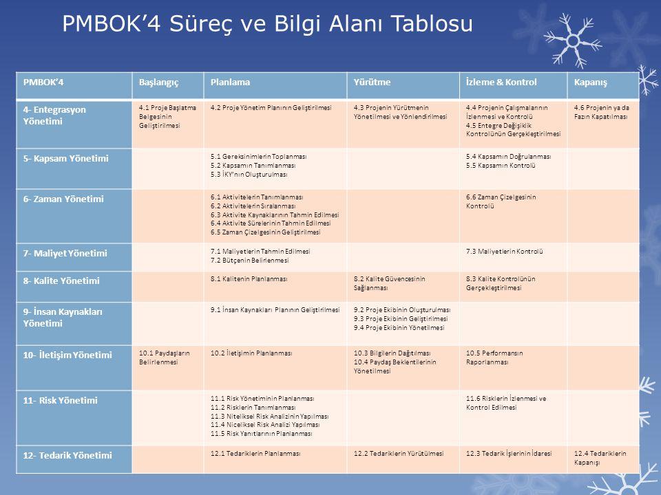 PMBOK'4 Süreç ve Bilgi Alanı Tablosu