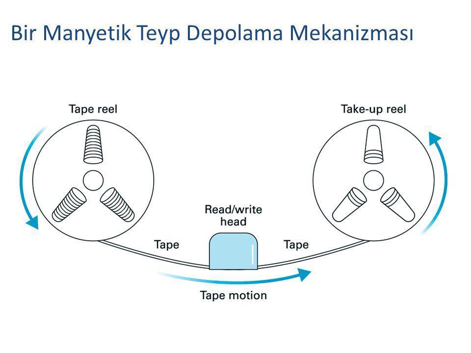 Bir Manyetik Teyp Depolama Mekanizması