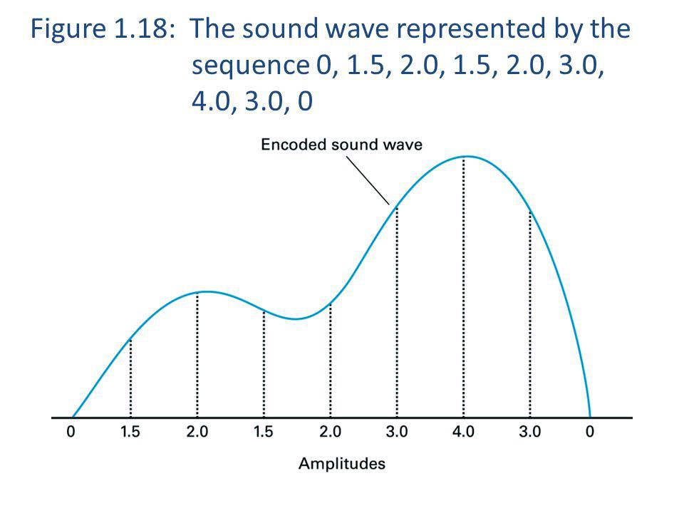 Figure 1. 18: The sound wave represented by the. sequence 0, 1. 5, 2