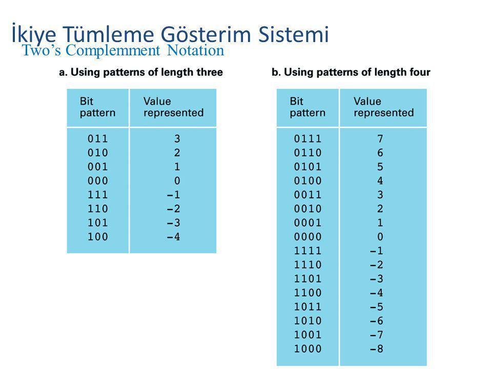 İkiye Tümleme Gösterim Sistemi
