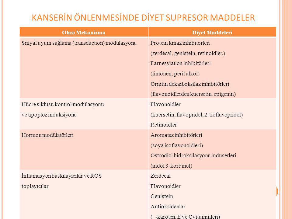 KANSERİN ÖNLENMESİNDE DİYET SUPRESOR MADDELER