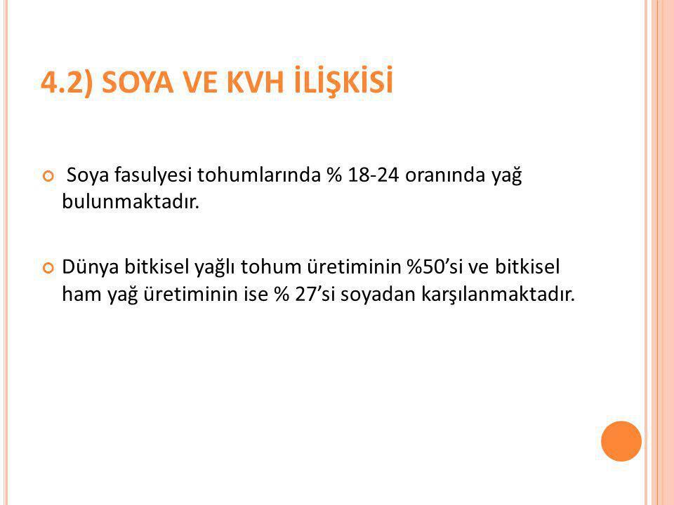 4.2) SOYA VE KVH İLİŞKİSİ Soya fasulyesi tohumlarında % 18-24 oranında yağ bulunmaktadır.