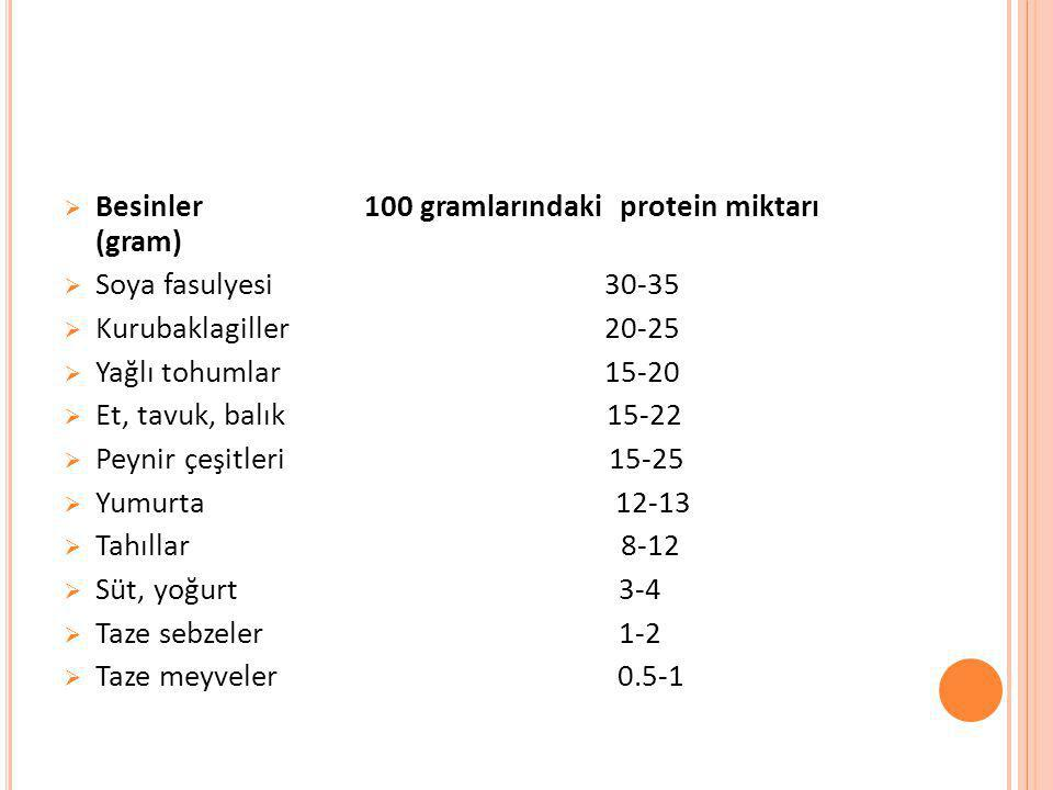 Besinler 100 gramlarındaki protein miktarı (gram)