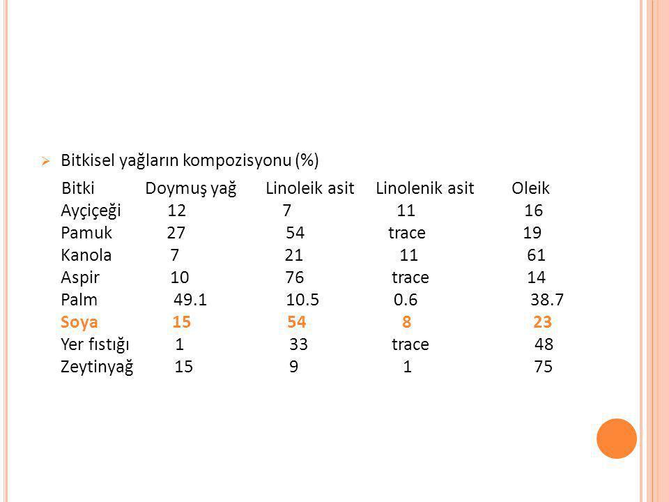 Bitkisel yağların kompozisyonu (%)