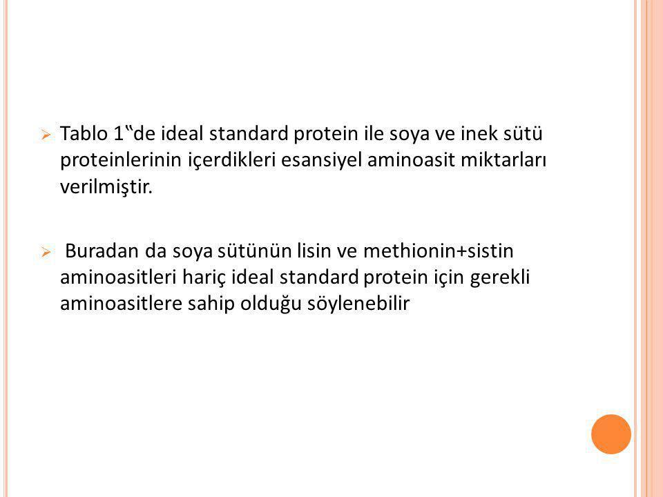 """Tablo 1""""de ideal standard protein ile soya ve inek sütü proteinlerinin içerdikleri esansiyel aminoasit miktarları verilmiştir."""