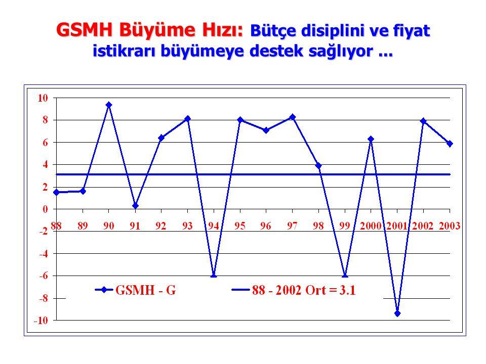 GSMH Büyüme Hızı: Bütçe disiplini ve fiyat istikrarı büyümeye destek sağlıyor ...