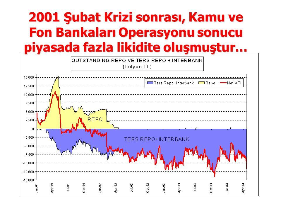 2001 Şubat Krizi sonrası, Kamu ve Fon Bankaları Operasyonu sonucu piyasada fazla likidite oluşmuştur…