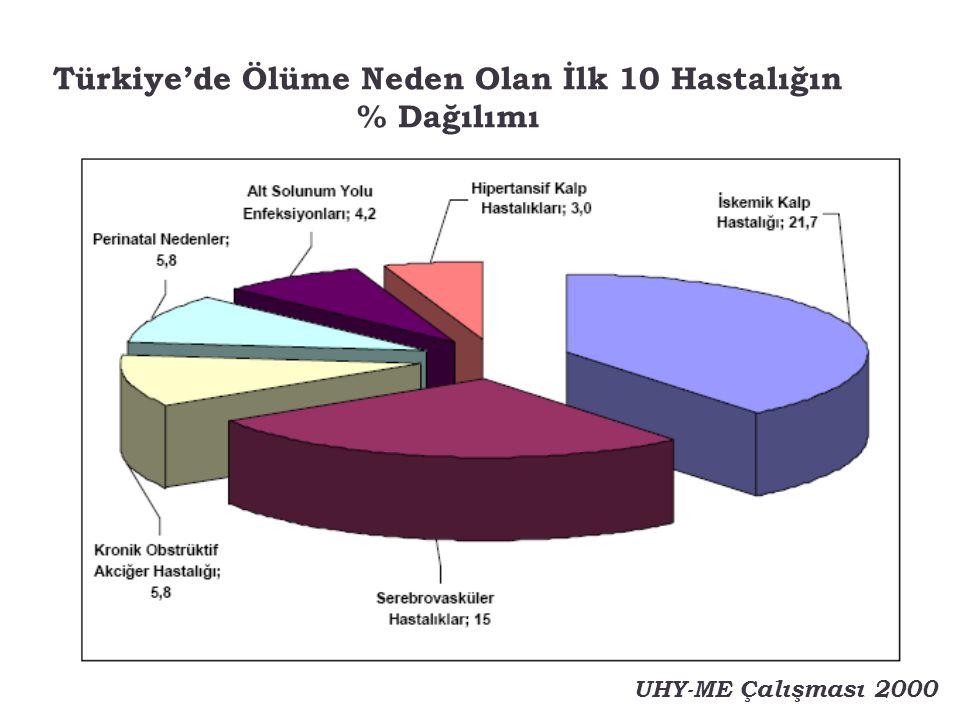 Türkiye'de Ölüme Neden Olan İlk 10 Hastalığın % Dağılımı