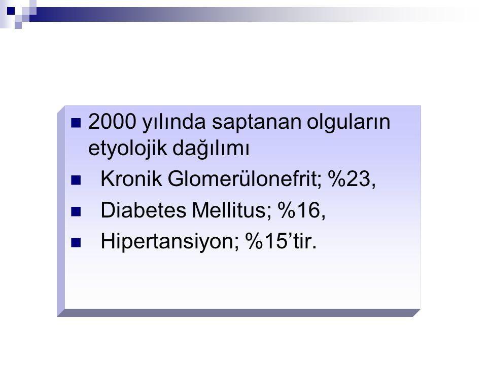 2000 yılında saptanan olguların etyolojik dağılımı