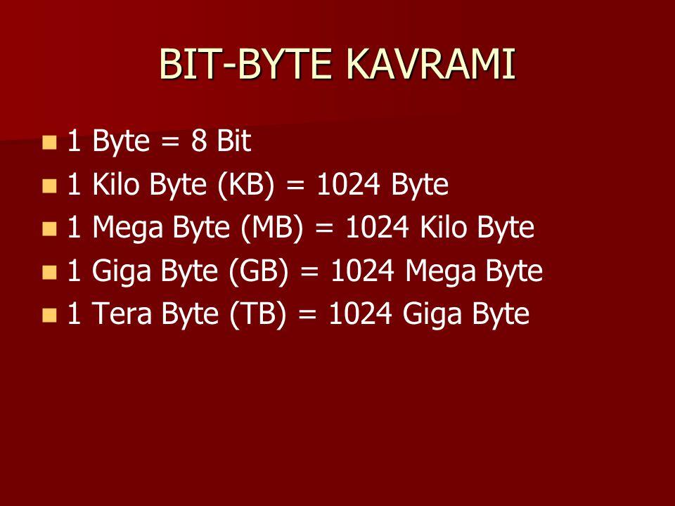 BIT-BYTE KAVRAMI 1 Byte = 8 Bit 1 Kilo Byte (KB) = 1024 Byte