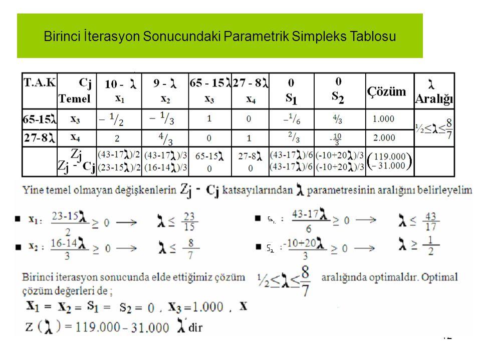Birinci İterasyon Sonucundaki Parametrik Simpleks Tablosu