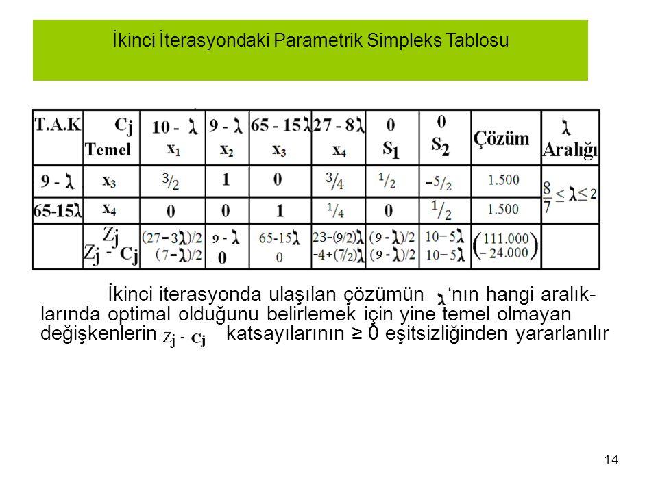 İkinci İterasyondaki Parametrik Simpleks Tablosu