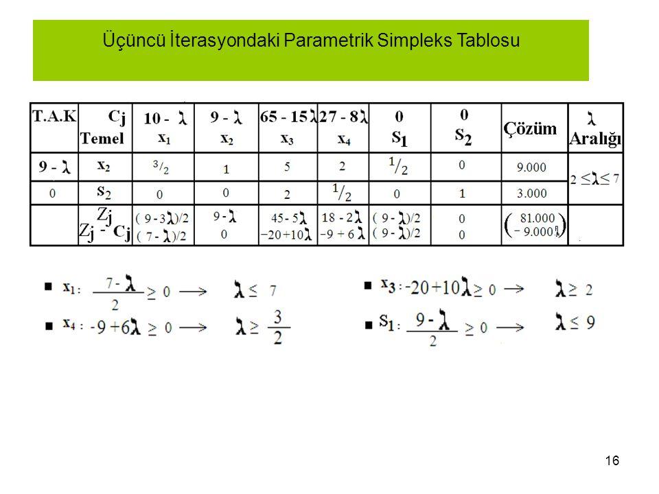 Üçüncü İterasyondaki Parametrik Simpleks Tablosu