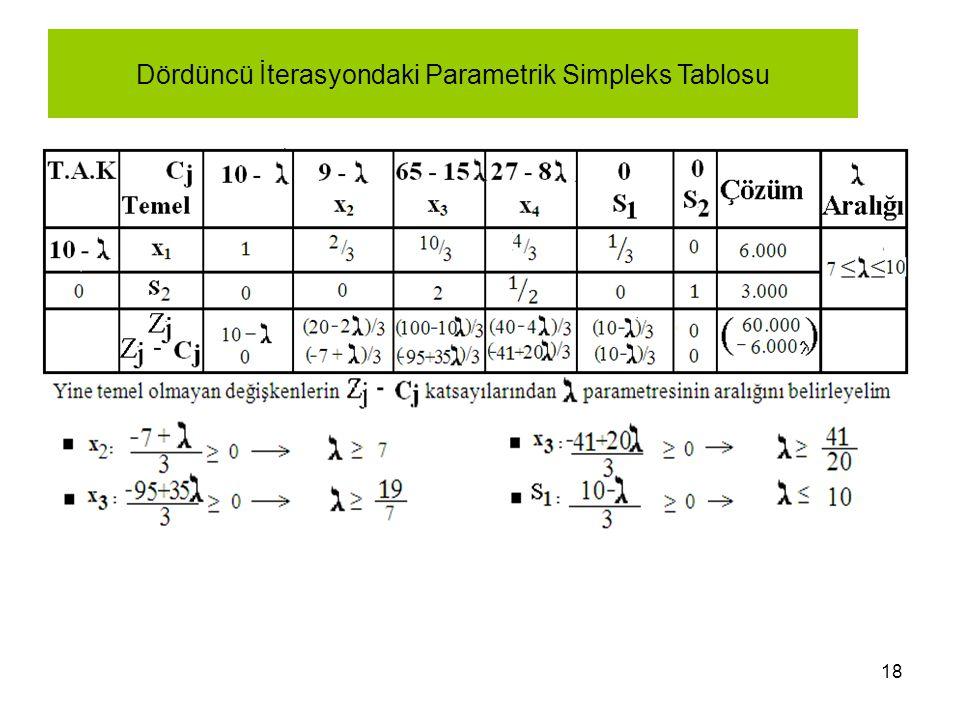 Dördüncü İterasyondaki Parametrik Simpleks Tablosu