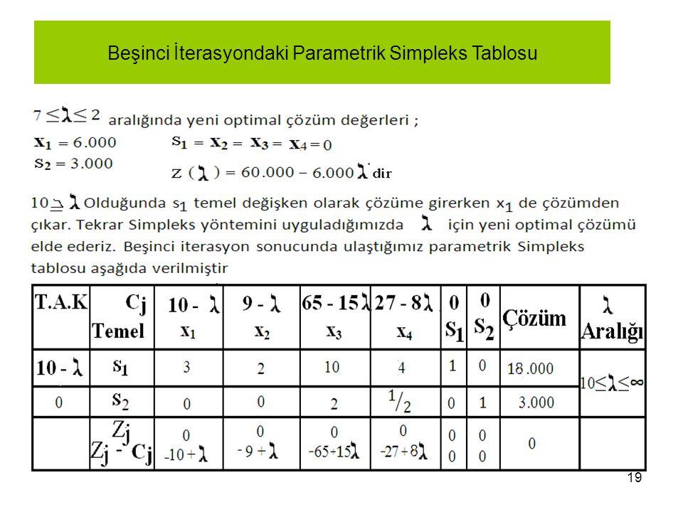 Beşinci İterasyondaki Parametrik Simpleks Tablosu