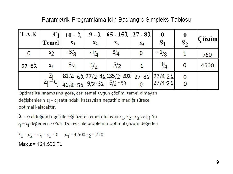 Parametrik Programlama için Başlangıç Simpleks Tablosu