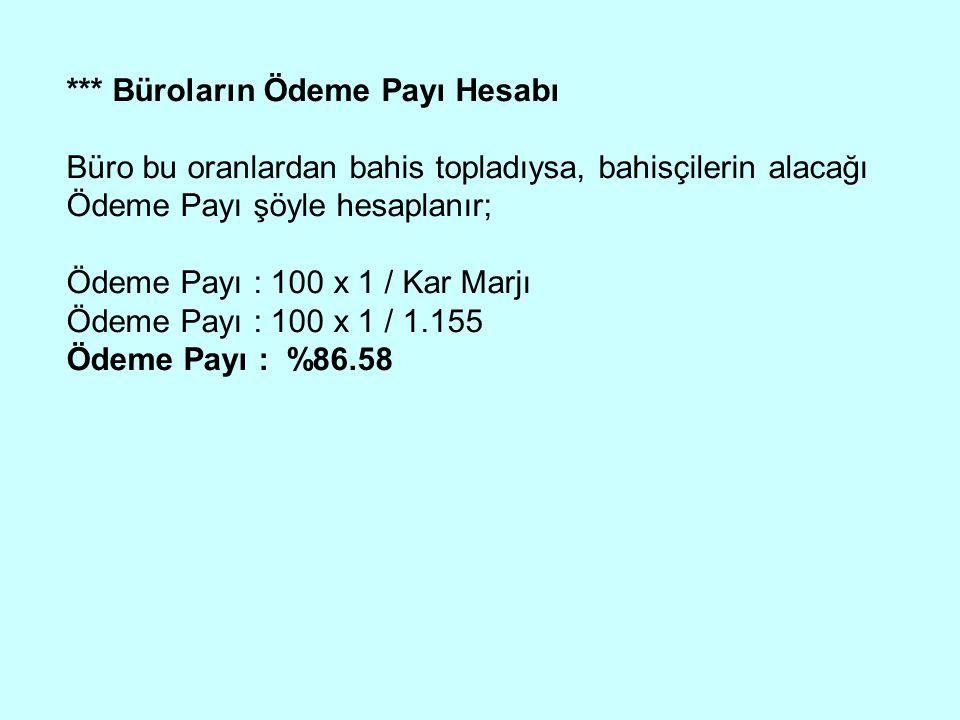 *** Büroların Ödeme Payı Hesabı Büro bu oranlardan bahis topladıysa, bahisçilerin alacağı Ödeme Payı şöyle hesaplanır; Ödeme Payı : 100 x 1 / Kar Marjı Ödeme Payı : 100 x 1 / 1.155 Ödeme Payı : %86.58