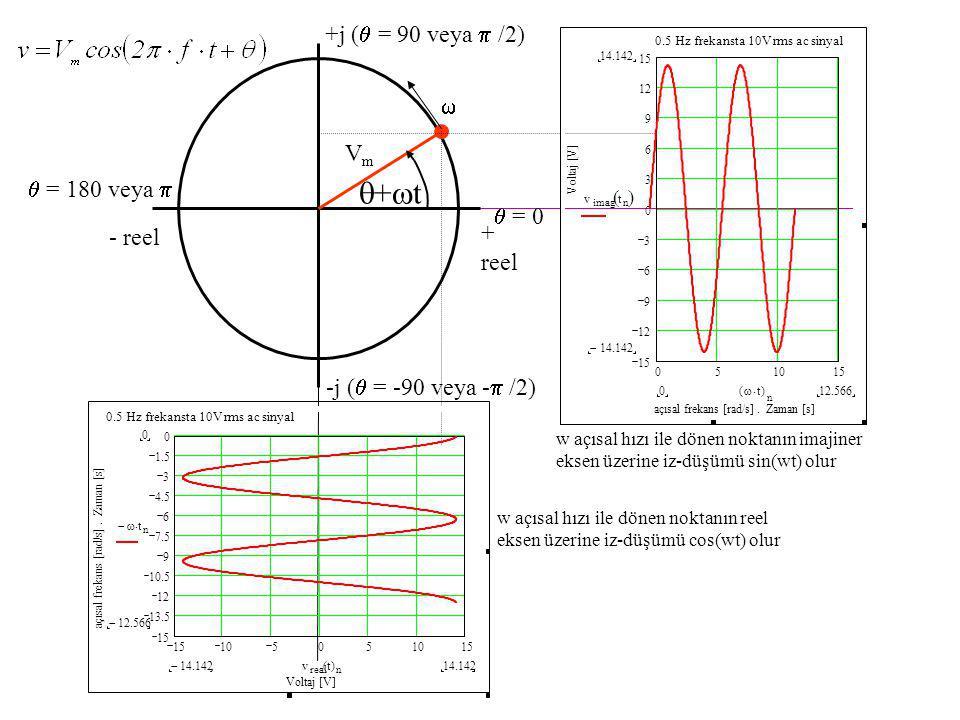 +t +j ( = 90 veya  /2)  Vm  = 180 veya   = 0 + reel - reel