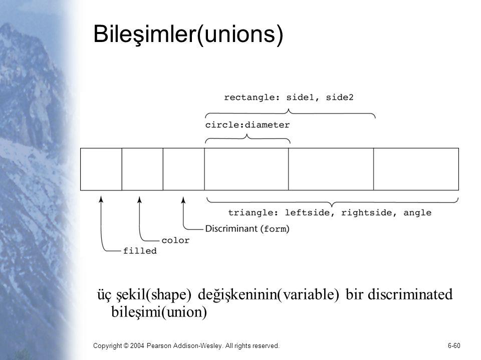 Bileşimler(unions) üç şekil(shape) değişkeninin(variable) bir discriminated bileşimi(union)