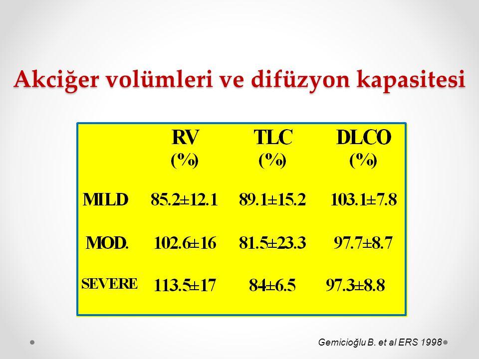 Akciğer volümleri ve difüzyon kapasitesi