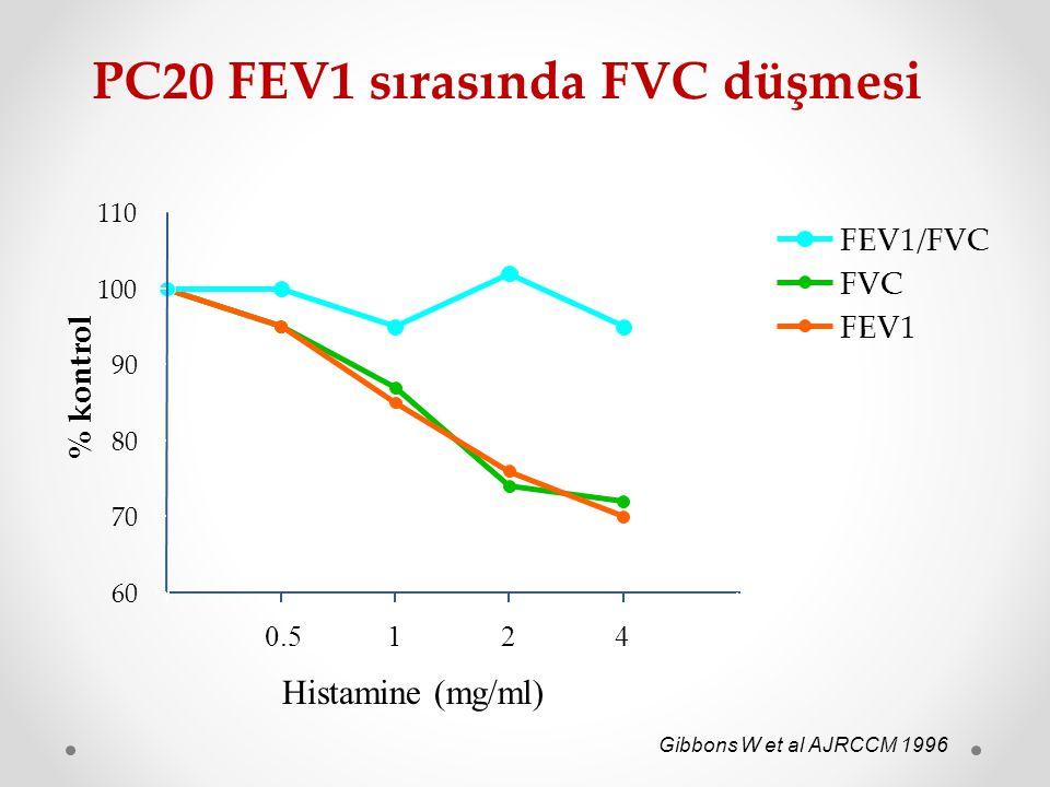 PC20 FEV1 sırasında FVC düşmesi