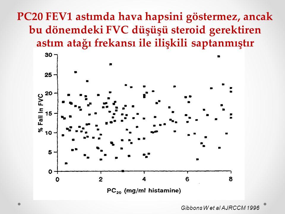 PC20 FEV1 astımda hava hapsini göstermez, ancak bu dönemdeki FVC düşüşü steroid gerektiren astım atağı frekansı ile ilişkili saptanmıştır