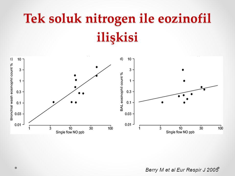 Tek soluk nitrogen ile eozinofil ilişkisi