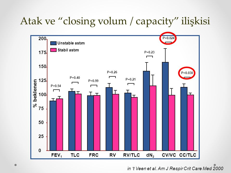 Atak ve closing volum / capacity ilişkisi