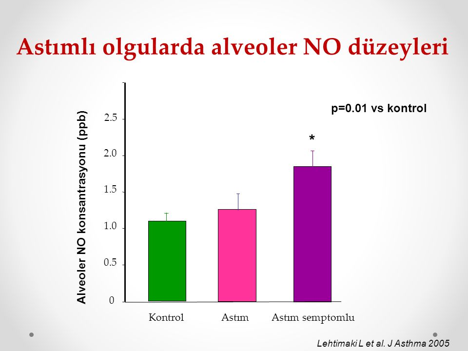 Astımlı olgularda alveoler NO düzeyleri
