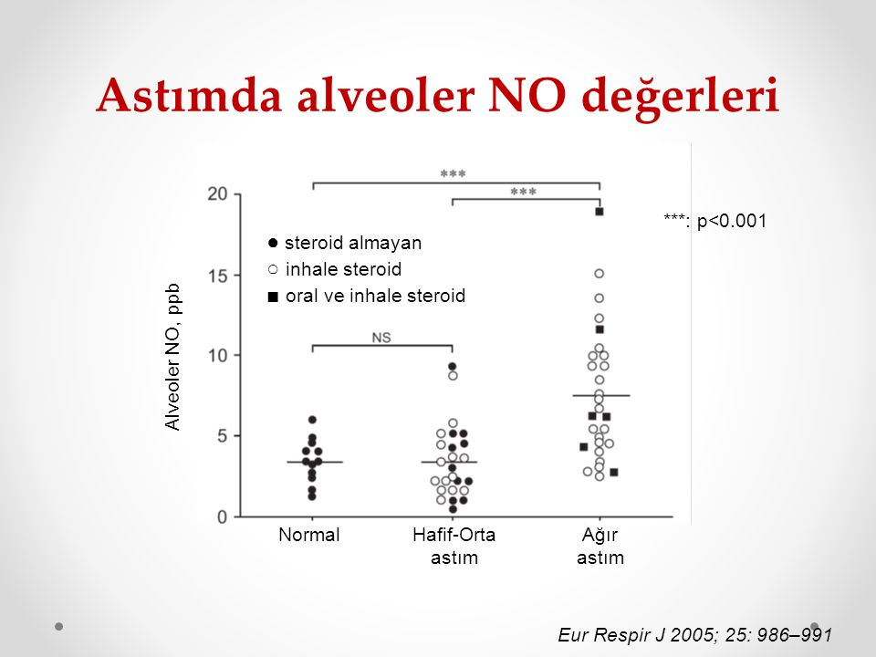Astımda alveoler NO değerleri