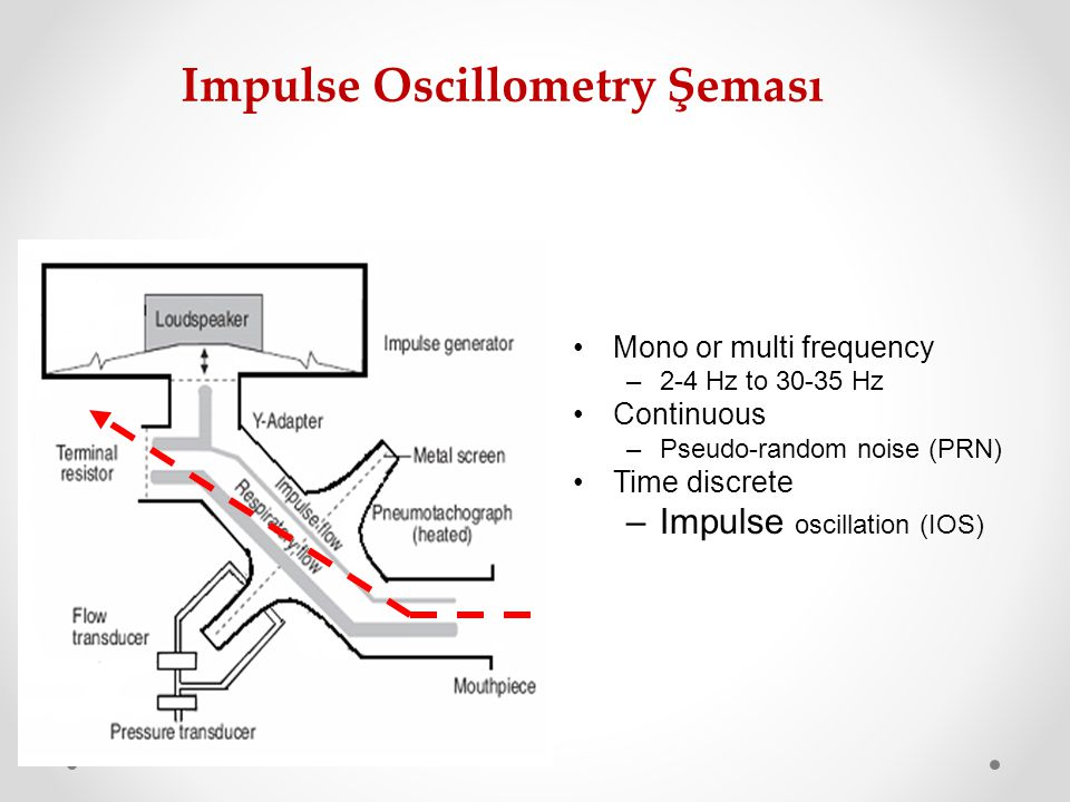 Impulse Oscillometry Şeması