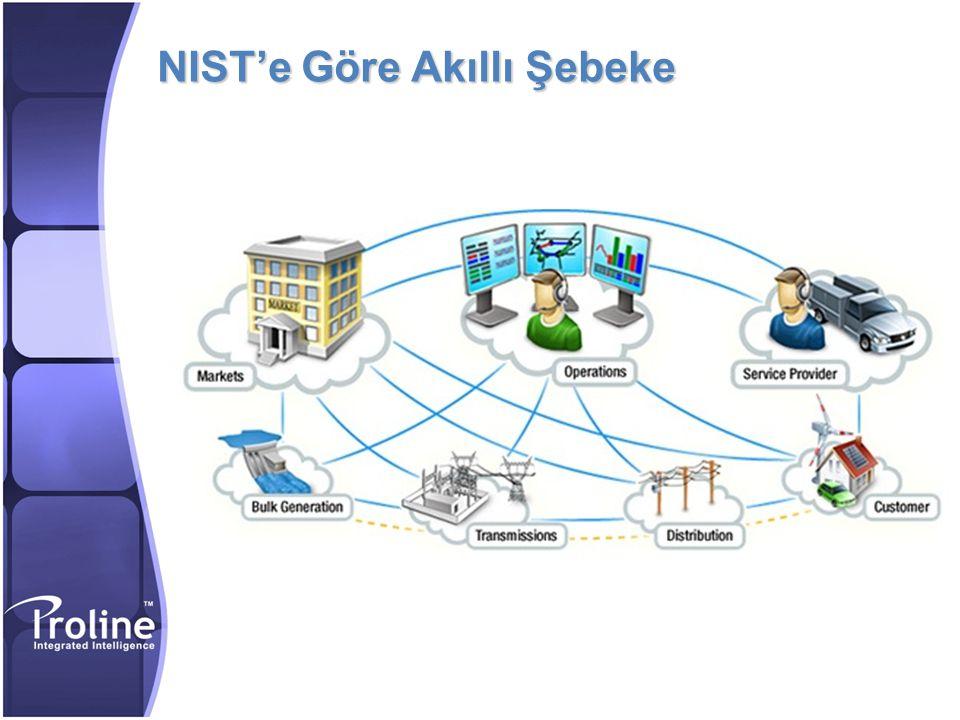 NIST'e Göre Akıllı Şebeke
