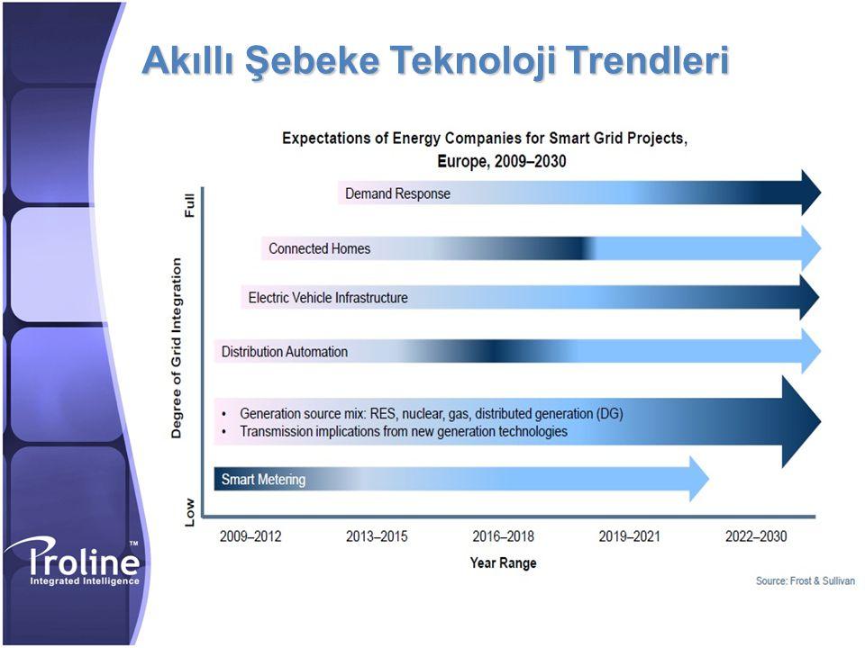 Akıllı Şebeke Teknoloji Trendleri