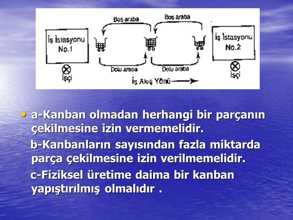 a-Kanban olmadan herhangi bir parçanın çekilmesine izin vermemelidir.