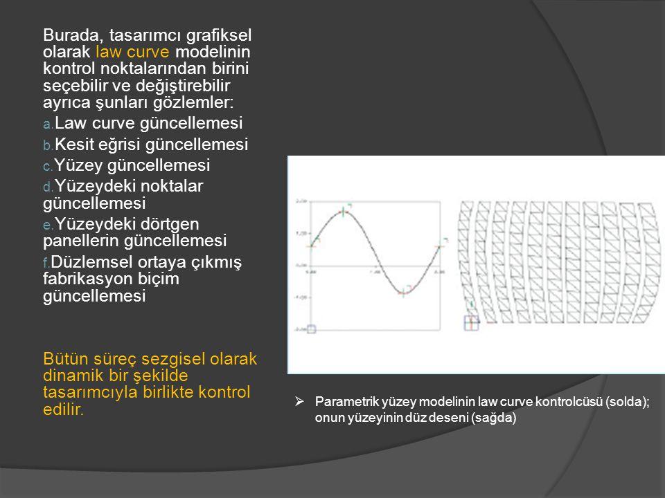 Law curve güncellemesi Kesit eğrisi güncellemesi Yüzey güncellemesi