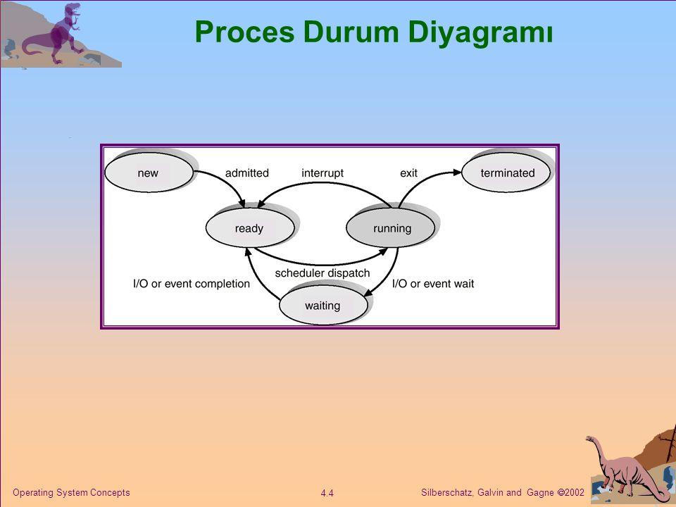 Proces Durum Diyagramı
