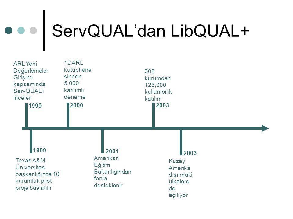 ServQUAL'dan LibQUAL+