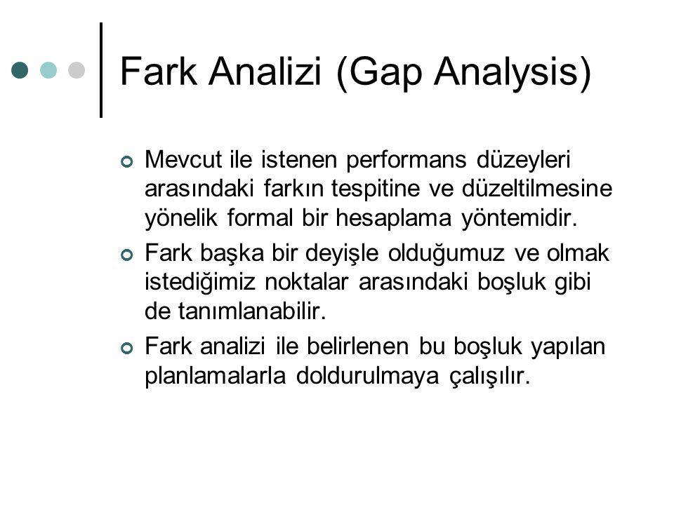 Fark Analizi (Gap Analysis)