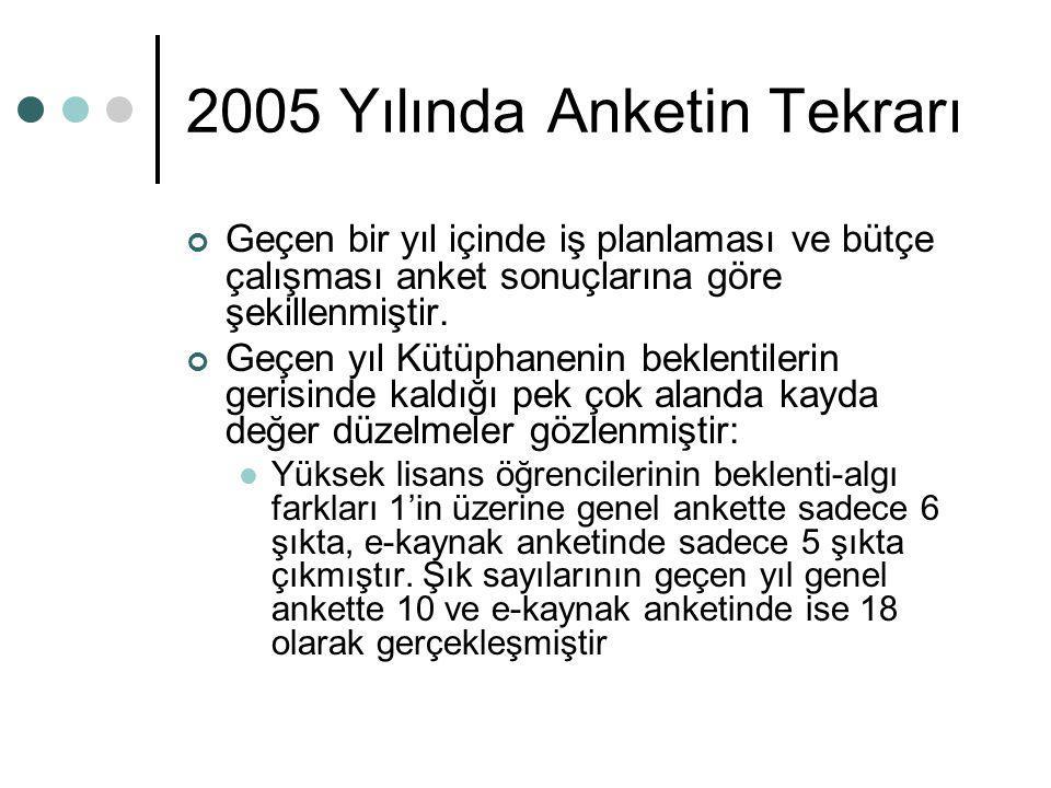 2005 Yılında Anketin Tekrarı