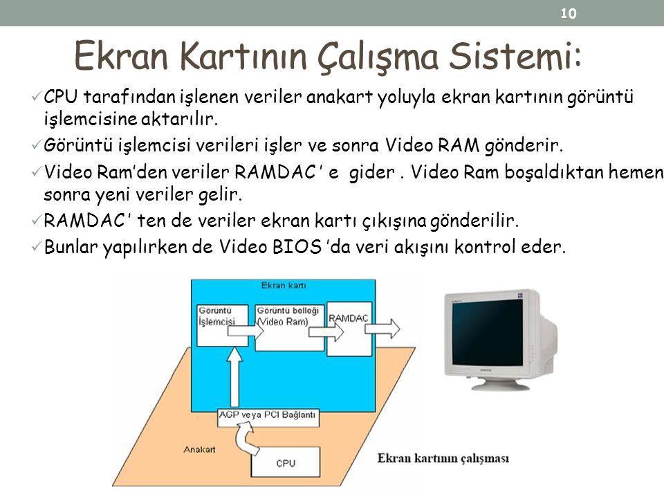 Ekran Kartının Çalışma Sistemi: