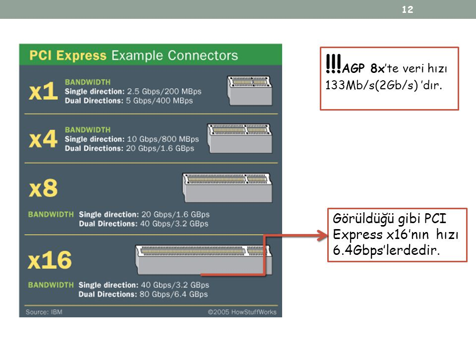 !!!AGP 8x'te veri hızı 133Mb/s(2Gb/s) 'dır.