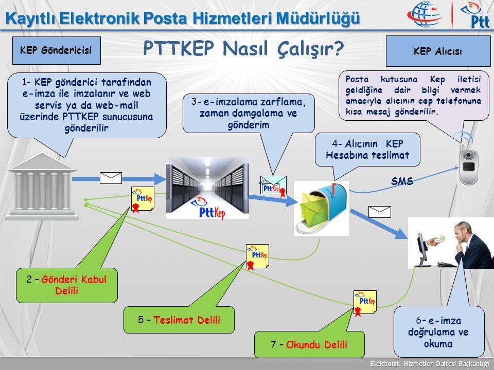 PTTKEP Nasıl Çalışır Kayıtlı Elektronik Posta Hizmetleri Müdürlüğü