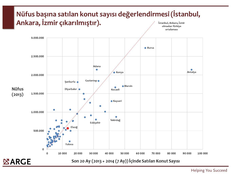 Yabancılara yapılan satışlar, piyasaya katkı sağlamakla birlikte, bu katkıdan Antalya ve İstanbul faydalanmaktadır.