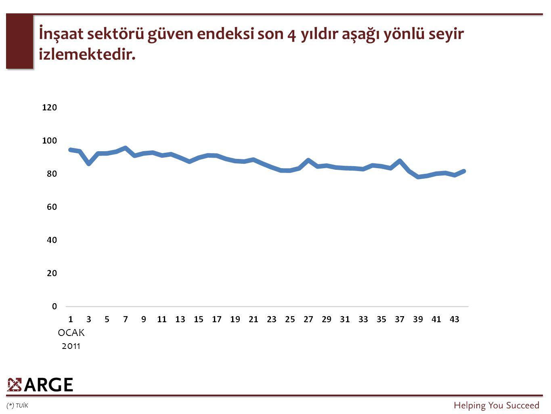 Türkiye'de yapı sektöründe etkili olan 4 konu.