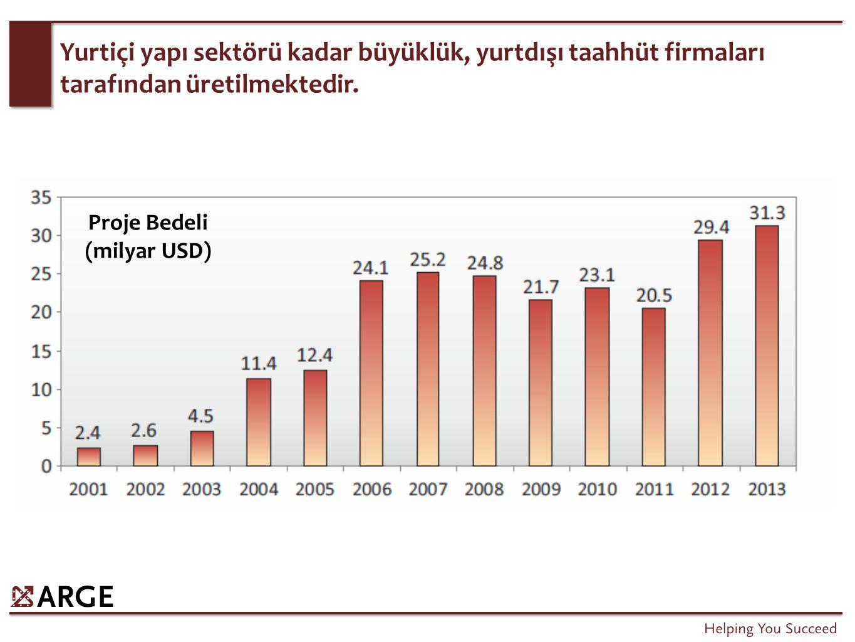 Global Yapı Sektörü Trendleri